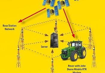 John Deere: Precision guidance for all